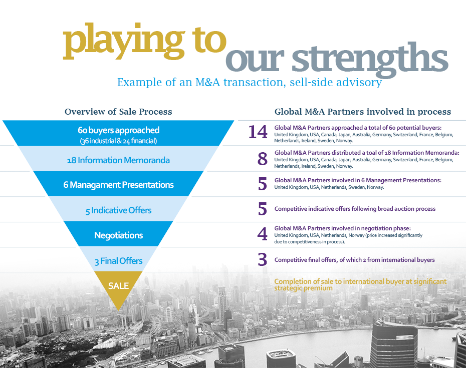 ## Playing to our strengths